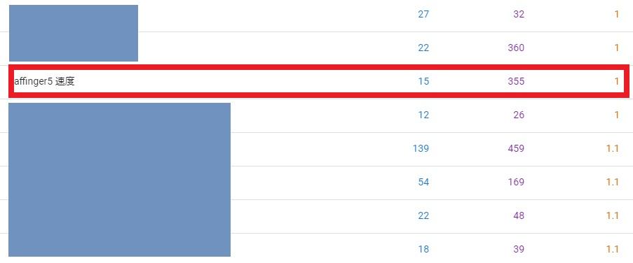 「表示回数」と「クリック数」を比較して極端にクリック数の低い検索語句を見つける