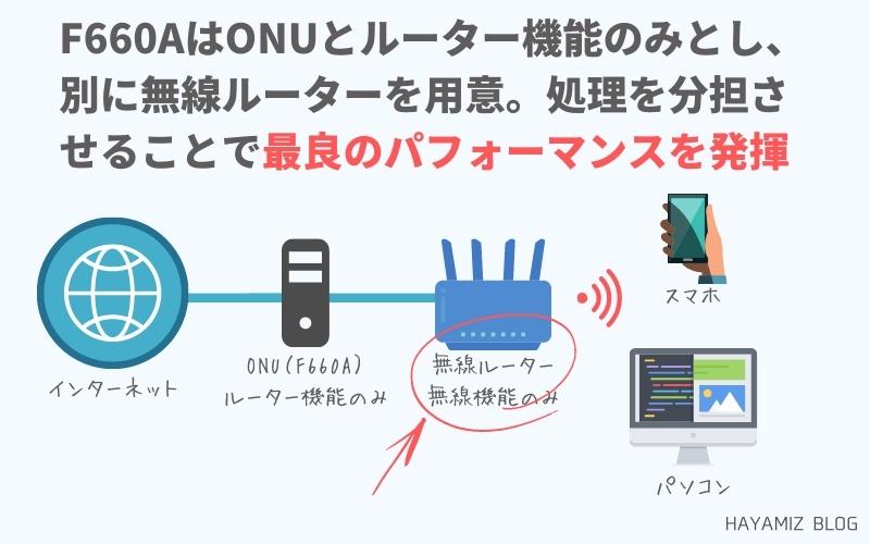 機能を分散させることでNURO光の通信速度が劇的に改善