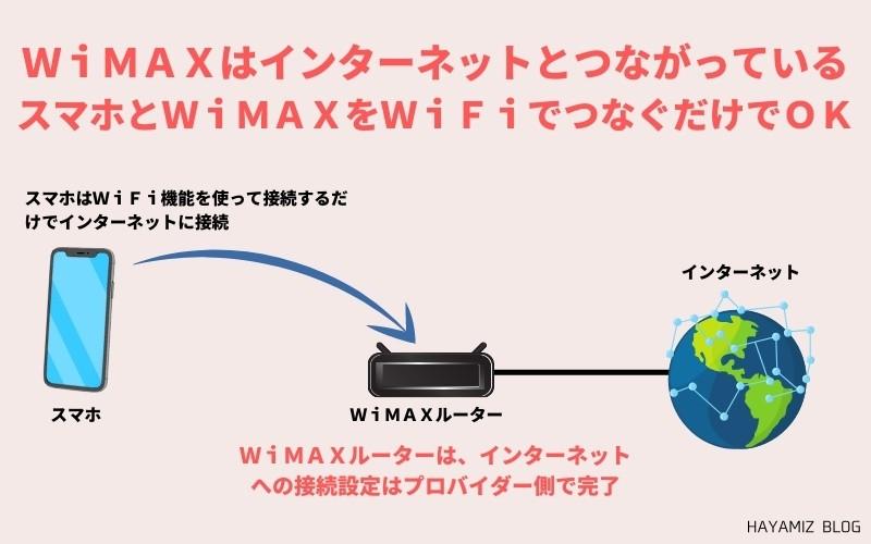 スマホはWiMAXにWiFi接続するだけでインターネットが楽しめる